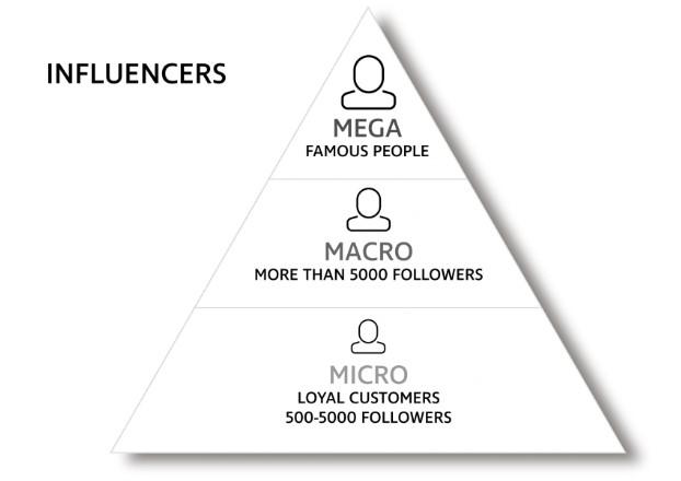 influencer marketing pyramid